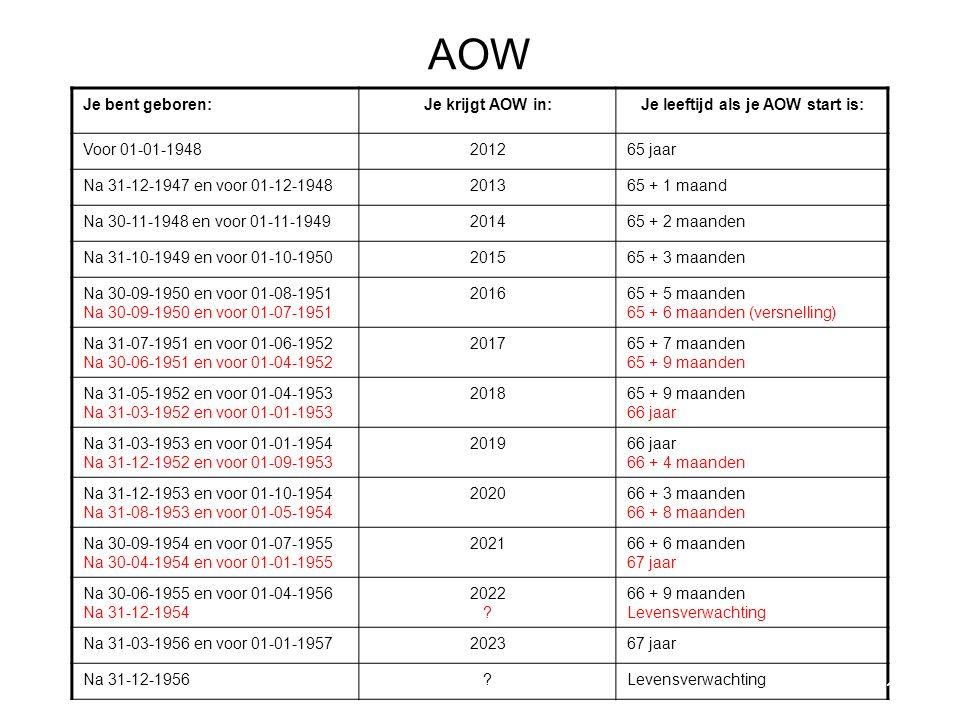 AOW Je bent geboren:Je krijgt AOW in:Je leeftijd als je AOW start is: Voor 01-01-1948201265 jaar Na 31-12-1947 en voor 01-12-1948201365 + 1 maand Na 30-11-1948 en voor 01-11-1949201465 + 2 maanden Na 31-10-1949 en voor 01-10-1950201565 + 3 maanden Na 30-09-1950 en voor 01-08-1951 Na 30-09-1950 en voor 01-07-1951 201665 + 5 maanden 65 + 6 maanden (versnelling) Na 31-07-1951 en voor 01-06-1952 Na 30-06-1951 en voor 01-04-1952 201765 + 7 maanden 65 + 9 maanden Na 31-05-1952 en voor 01-04-1953 Na 31-03-1952 en voor 01-01-1953 201865 + 9 maanden 66 jaar Na 31-03-1953 en voor 01-01-1954 Na 31-12-1952 en voor 01-09-1953 201966 jaar 66 + 4 maanden Na 31-12-1953 en voor 01-10-1954 Na 31-08-1953 en voor 01-05-1954 202066 + 3 maanden 66 + 8 maanden Na 30-09-1954 en voor 01-07-1955 Na 30-04-1954 en voor 01-01-1955 202166 + 6 maanden 67 jaar Na 30-06-1955 en voor 01-04-1956 Na 31-12-1954 2022 .
