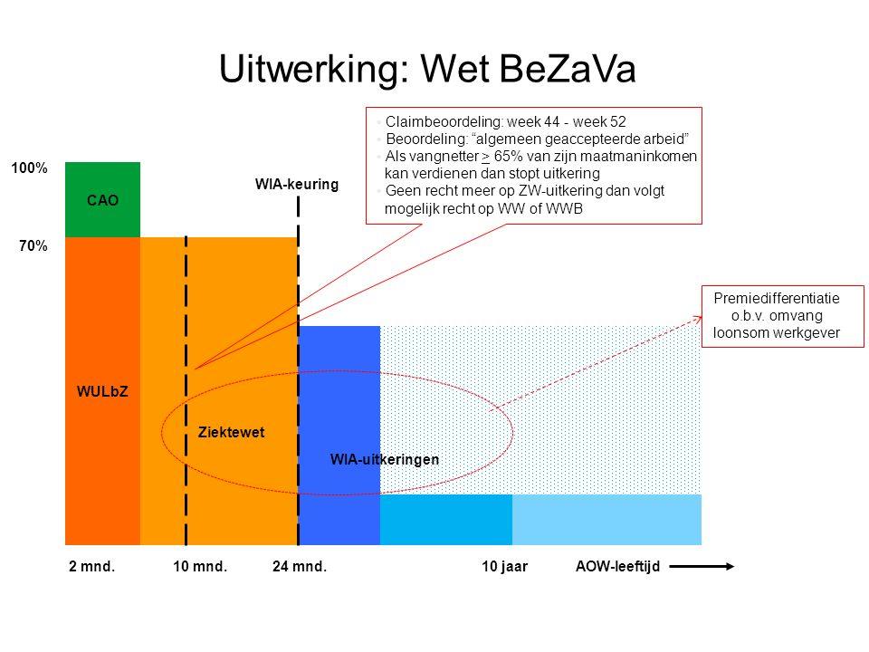 Uitwerking: Wet BeZaVa 20 WULbZ 2 mnd. 10 mnd. 24 mnd.