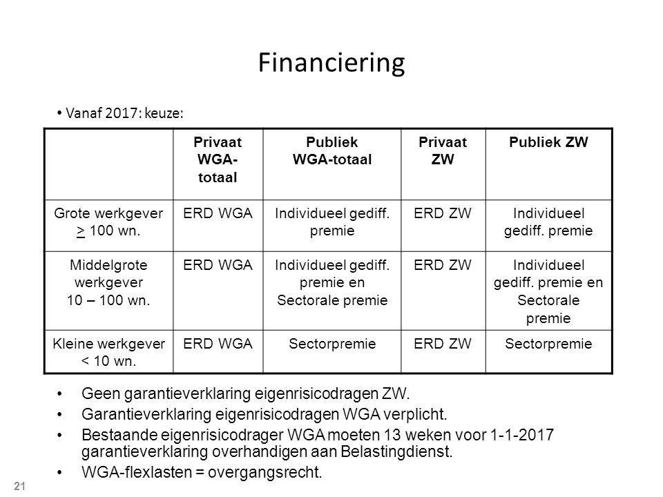 Financiering Vanaf 2017: keuze: Geen garantieverklaring eigenrisicodragen ZW.
