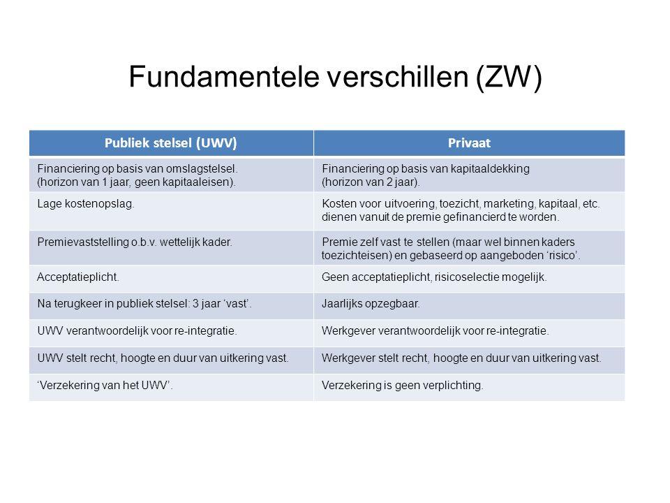 Fundamentele verschillen (ZW) Publiek stelsel (UWV)Privaat Financiering op basis van omslagstelsel.