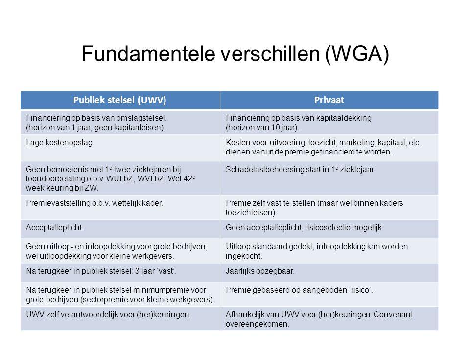 Fundamentele verschillen (WGA) Publiek stelsel (UWV)Privaat Financiering op basis van omslagstelsel.