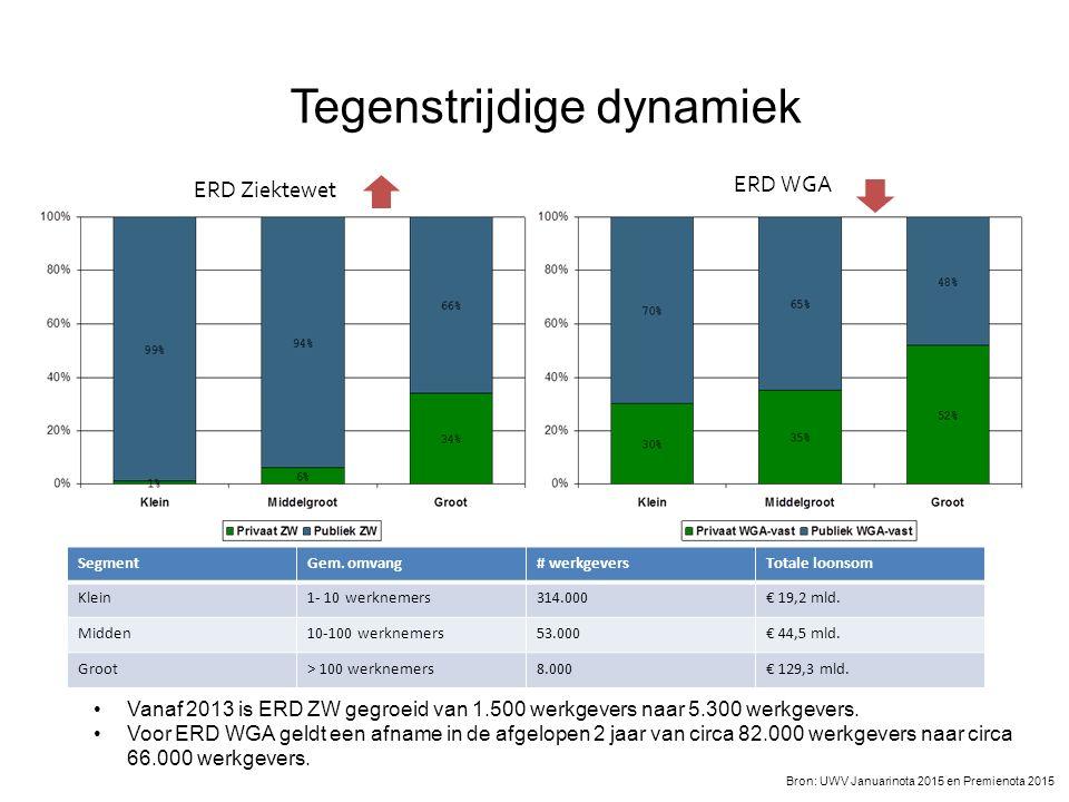 Tegenstrijdige dynamiek Vanaf 2013 is ERD ZW gegroeid van 1.500 werkgevers naar 5.300 werkgevers.