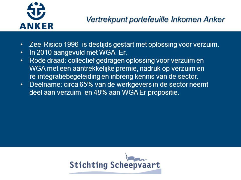 Vertrekpunt portefeuille Inkomen Anker Zee-Risico 1996 is destijds gestart met oplossing voor verzuim.