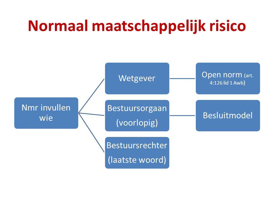 Normaal maatschappelijk risico Nmr invullen wie Wetgever Open norm (art.