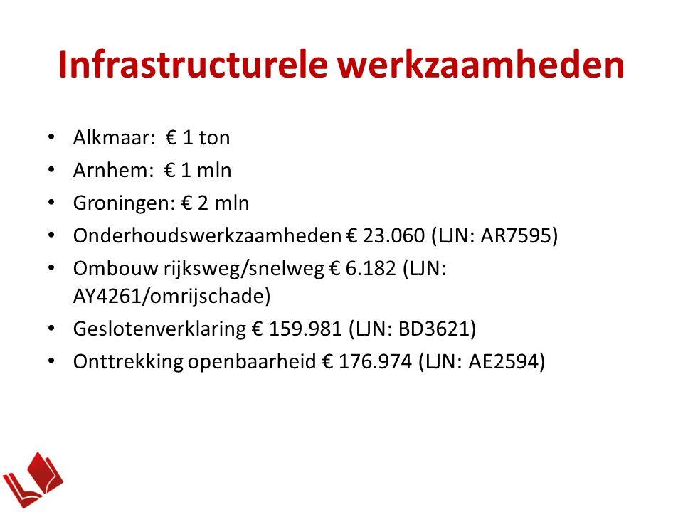 Infrastructurele werkzaamheden Alkmaar: € 1 ton Arnhem: € 1 mln Groningen: € 2 mln Onderhoudswerkzaamheden € 23.060 (LJN: AR7595) Ombouw rijksweg/snelweg € 6.182 (LJN: AY4261/omrijschade) Geslotenverklaring € 159.981 (LJN: BD3621) Onttrekking openbaarheid € 176.974 (LJN: AE2594)