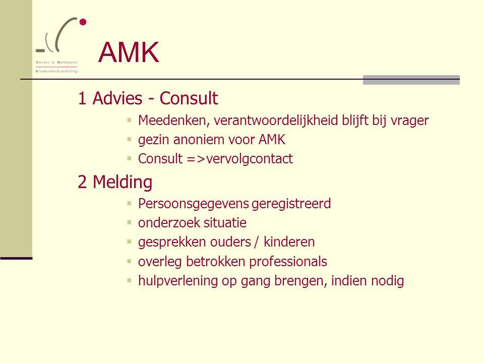 AMK 1 Advies - Consult  Meedenken, verantwoordelijkheid blijft bij vrager  gezin anoniem voor AMK  Consult =>vervolgcontact 2 Melding  Persoonsgeg