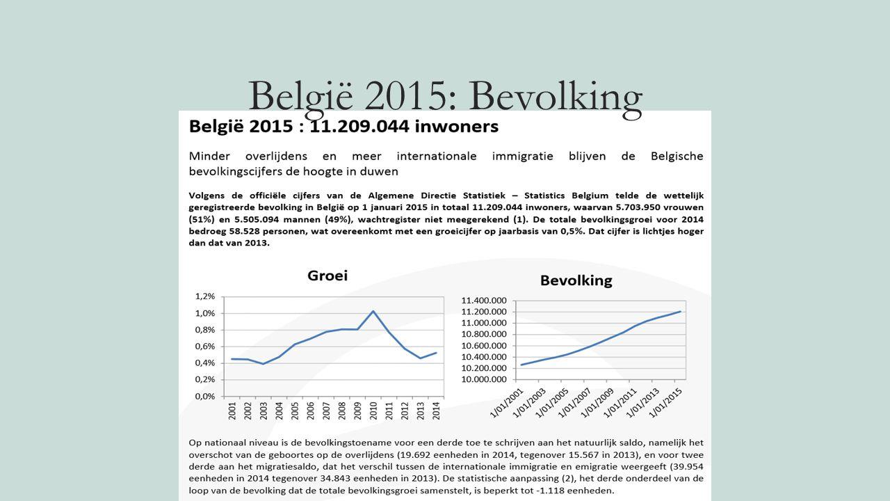 België 2015: Bevolking