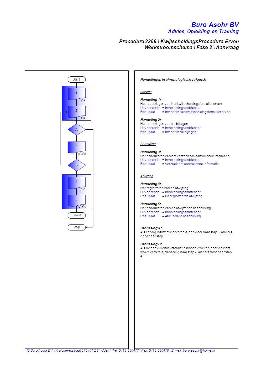 Buro Asohr BV Advies, Opleiding en Training © Buro Asohr BV \ Kruisherenstraat 5 \ 5401 ZS \ Uden \ Tel: 0413-330477 \ Fax: 0413-330478 \ E-mail: buro.asohr@home.nl Start Einde 1 3 6 A 2 r p\a r 4 Procedure 2356 \ KwijtscheldingsProcedure Erven Werkstroomschema \ Fase 3 \ Onderzoek Handelingen in chronologische volgorde Onderzoek Handeling 1: Het raadplegen van het kwijtscheldingsformulier erven Uitvoerende= Invorderingsambtenaar Resultaat= Inzicht in het kwijtscheldingsformulier erven Handeling 2: Het raadplegen van de bijlagen Uitvoerende= Invorderingsambtenaar Resultaat= Inzicht in de bijlagen Handeling 3: Het raadplegen van GH Uitvoerende= Invorderingsambtenaar Resultaat= Inzicht in de openstaande vorderingen Afwijzing Handeling 4: Het registreren van de afwijzing Uitvoerende= Invorderingsambtenaar Resultaat= Geregistreerde afwijzing Handeling 5: Het produceren van de afwijzende beschikking Uitvoerende= Invorderingsambtenaar Resultaat= Afwijzende beschikking Toewijzing Handeling 6: Het registreren van het voorstel oninbaar Uitvoerende= Invorderingsambtenaar Resultaat= Geregistreerd voorstel oninbaar Handeling 7: Het fiatteren van het voorstel oninbaar Uitvoerende= Invorderingsambtenaar Resultaat= Gefiatteerd voorstel oninbaar Beslissing A: Als er geen kwijtschelding word verleend, dan door naar stap 4, anders door naar stap 6.