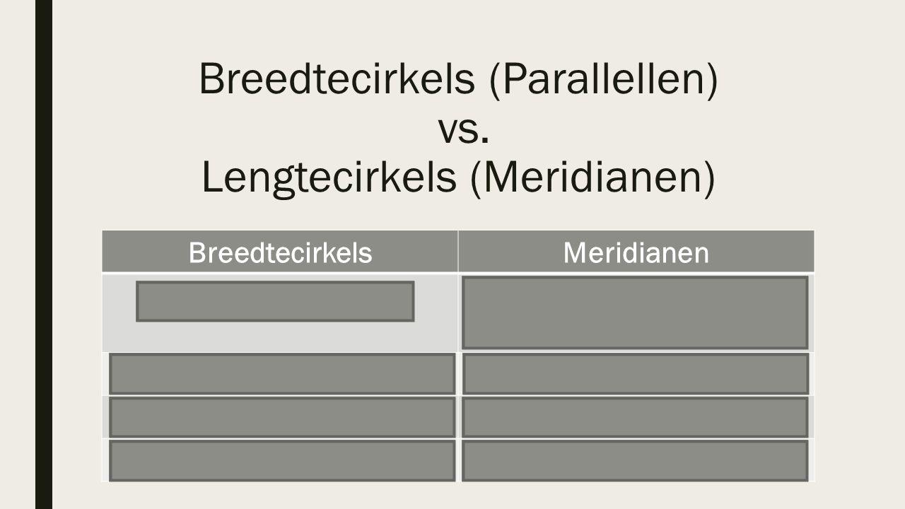 Breedtecirkels (Parallellen) vs. Lengtecirkels (Meridianen) BreedtecirkelsMeridianen EvenaarNulmeridiaan van Greenwich Hele cirkelHalve cirkel Noord-Z