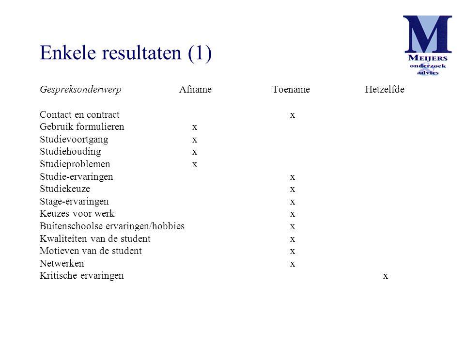 Enkele resultaten (1) Gespreksonderwerp Afname Toename Hetzelfde Contact en contract x Gebruik formulieren x Studievoortgang x Studiehouding x Studiep
