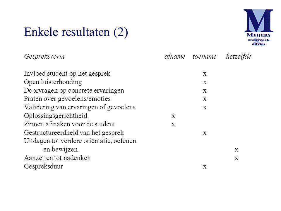Enkele resultaten (2) Gespreksvormafnametoename hetzelfde Invloed student op het gesprek x Open luisterhouding x Doorvragen op concrete ervaringen x P