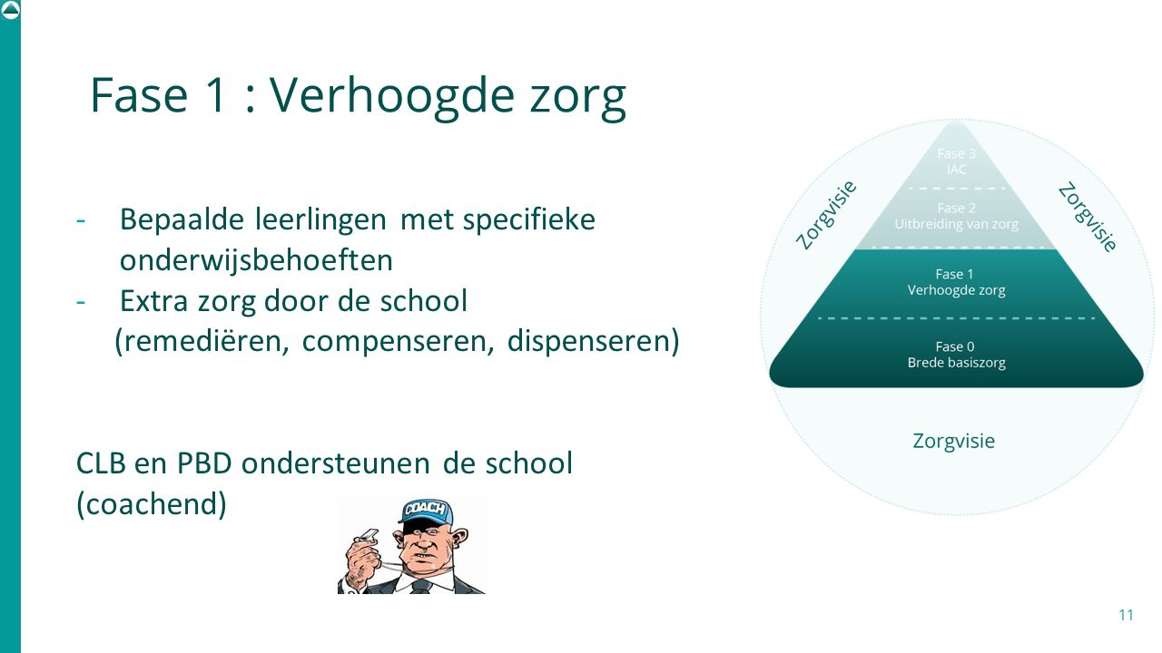 Fase 1 : Verhoogde zorg 11 -Bepaalde leerlingen met specifieke onderwijsbehoeften -Extra zorg door de school (remediëren, compenseren, dispenseren) CL