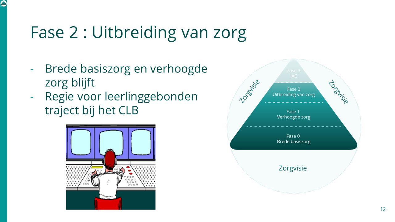 Fase 2 : Uitbreiding van zorg 12 - Brede basiszorg en verhoogde zorg blijft - Regie voor leerlinggebonden traject bij het CLB