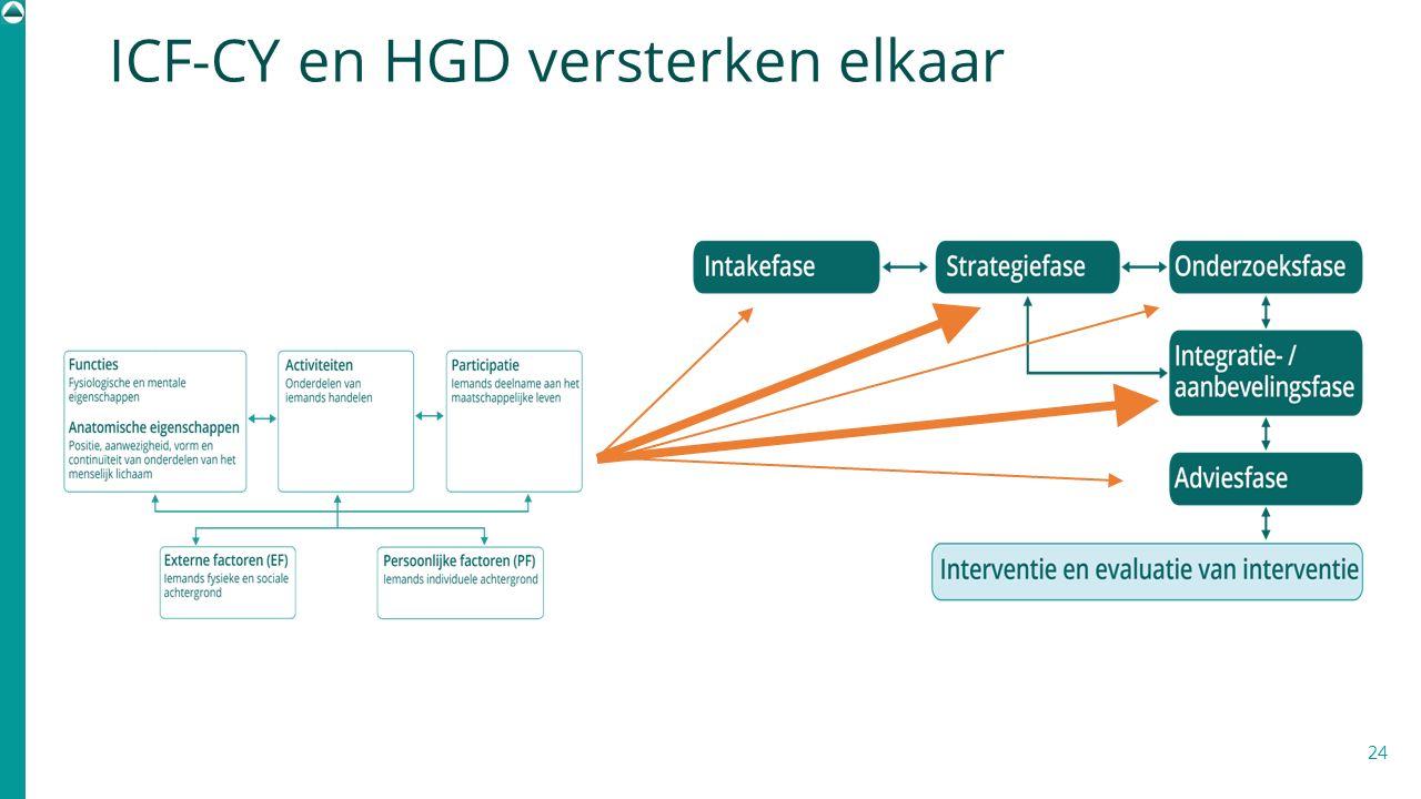 24 ICF-CY en HGD versterken elkaar