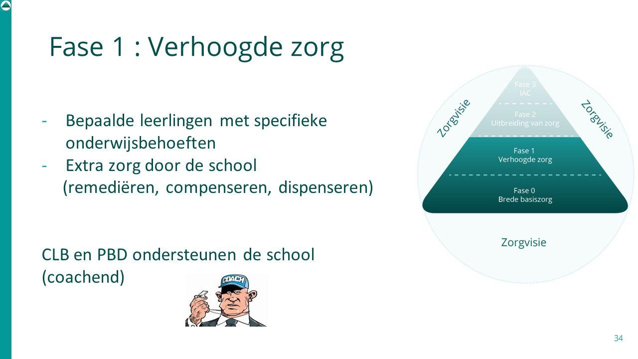 Fase 1 : Verhoogde zorg 34 -Bepaalde leerlingen met specifieke onderwijsbehoeften -Extra zorg door de school (remediëren, compenseren, dispenseren) CL
