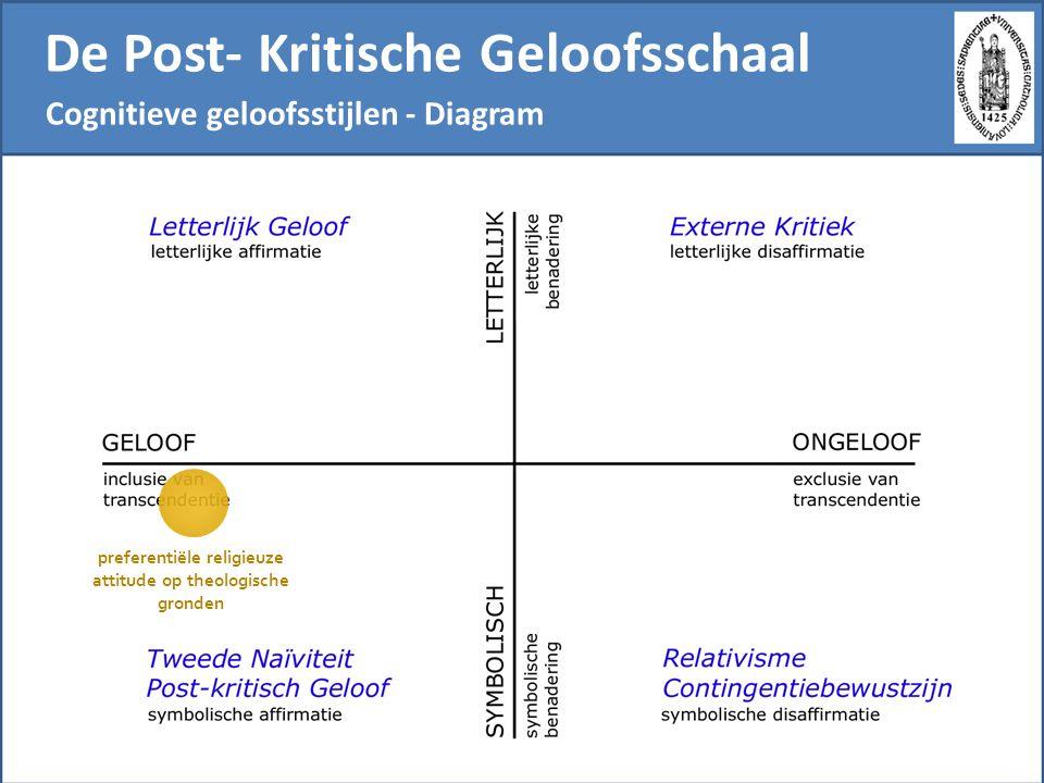 De Post- Kritische Geloofsschaal Cognitieve geloofsstijlen - Diagram preferentiële religieuze attitude op theologische gronden