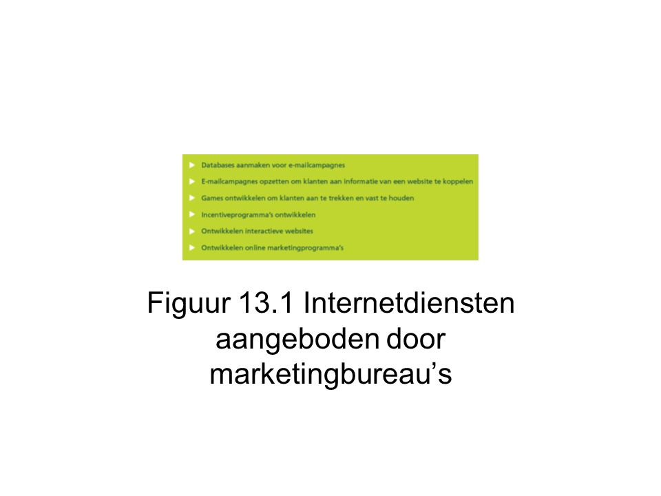 Figuur 13.1 Internetdiensten aangeboden door marketingbureau's