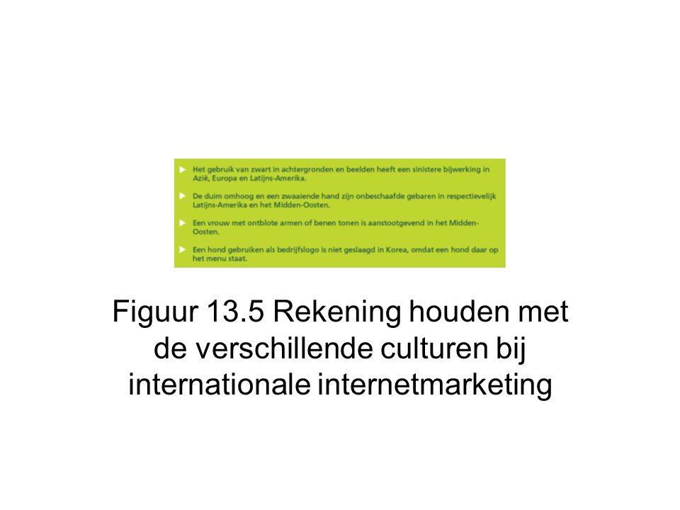 Figuur 13.5 Rekening houden met de verschillende culturen bij internationale internetmarketing