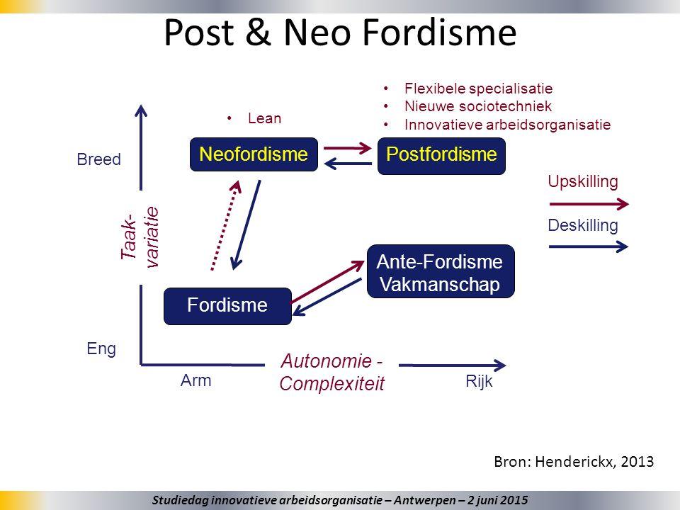 19 Post & Neo Fordisme Bron: Henderickx, 2013 Taak- variatie Breed Eng Autonomie - Complexiteit Arm Rijk Upskilling Deskilling Ante-Fordisme Vakmansch
