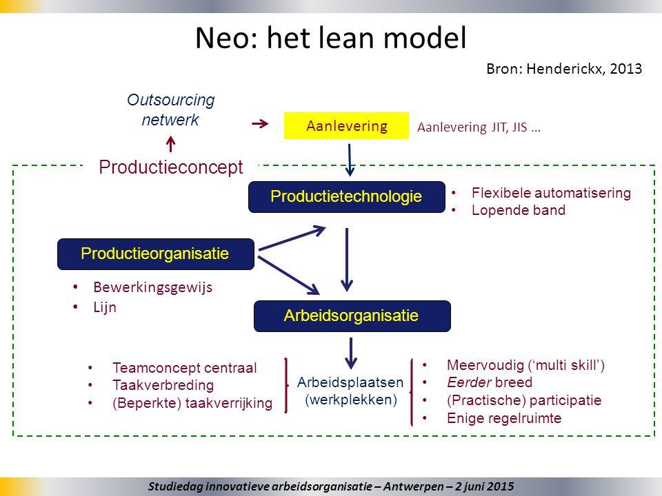 20 Neo: het lean model Bron: Henderickx, 2013 Arbeidsplaatsen (werkplekken) Productieconcept Productieorganisatie Productietechnologie Arbeidsorganisa