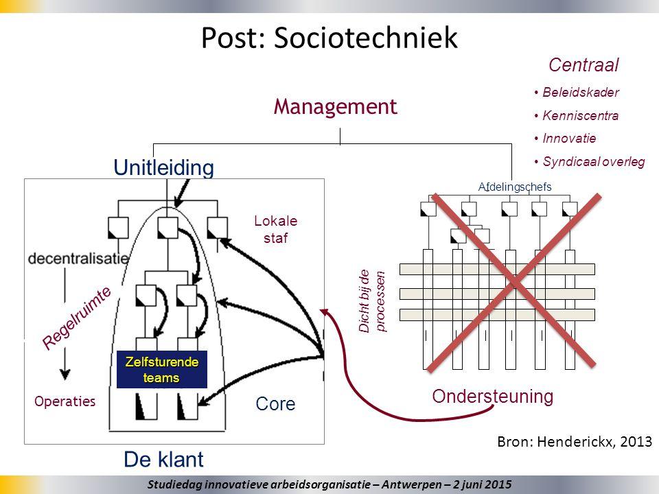 22 Post: Sociotechniek Bron: Henderickx, 2013 Unitleiding Management De klant Zelfsturende teams Afdelingschefs Dicht bij de processen Operaties Belei