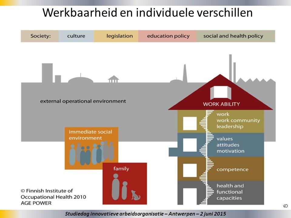 25 Werkbaarheid en individuele verschillen Bron: EUROFOUND Studiedag innovatieve arbeidsorganisatie – Antwerpen – 2 juni 2015