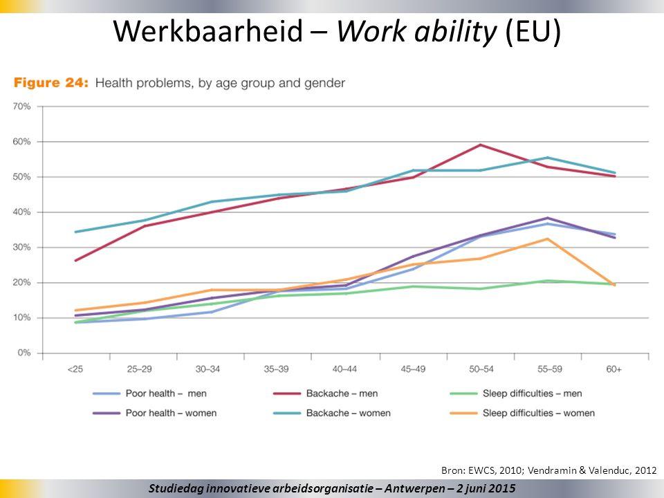 26 Werkbaarheid – Work ability (EU) Bron: EWCS, 2010; Vendramin & Valenduc, 2012 Studiedag innovatieve arbeidsorganisatie – Antwerpen – 2 juni 2015