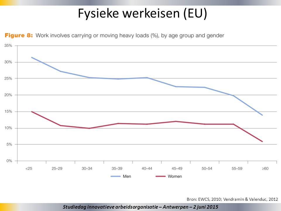 27 Fysieke werkeisen (EU) Bron: EWCS, 2010; Vendramin & Valenduc, 2012 Studiedag innovatieve arbeidsorganisatie – Antwerpen – 2 juni 2015