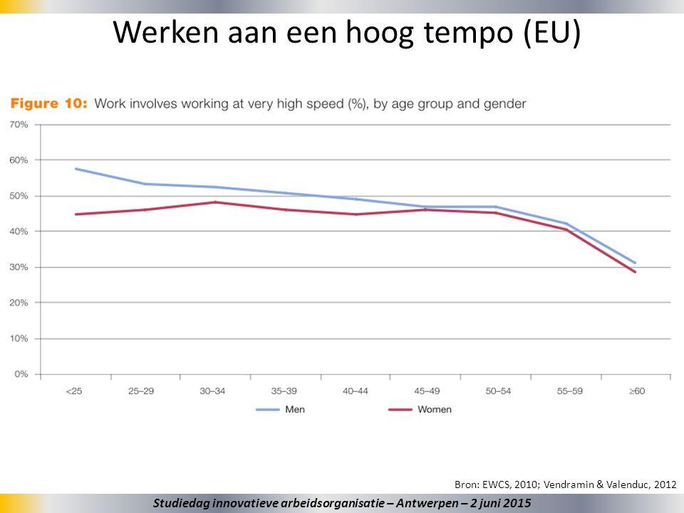 28 Werken aan een hoog tempo (EU) Bron: EWCS, 2010; Vendramin & Valenduc, 2012 Studiedag innovatieve arbeidsorganisatie – Antwerpen – 2 juni 2015