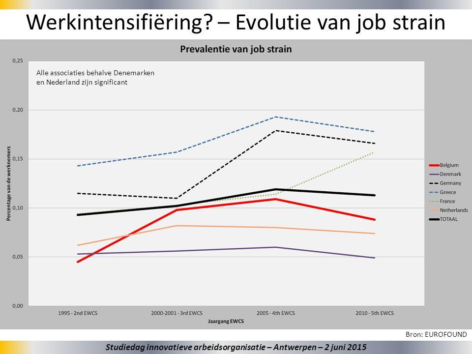 30 Werkintensifiëring? – Evolutie van job strain Bron: EUROFOUND Alle associaties behalve Denemarken en Nederland zijn significant Studiedag innovatie