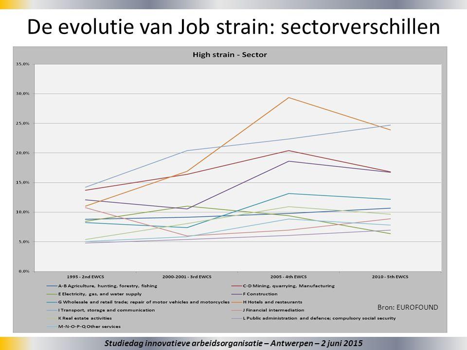31 De evolutie van Job strain: sectorverschillen Bron: EUROFOUND Studiedag innovatieve arbeidsorganisatie – Antwerpen – 2 juni 2015