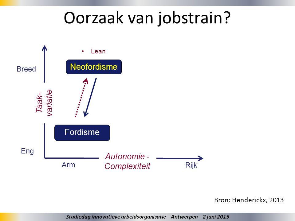 32 Oorzaak van jobstrain? Bron: Henderickx, 2013 Taak- variatie Breed Eng Autonomie - Complexiteit Arm Rijk Fordisme Neofordisme Lean Studiedag innova