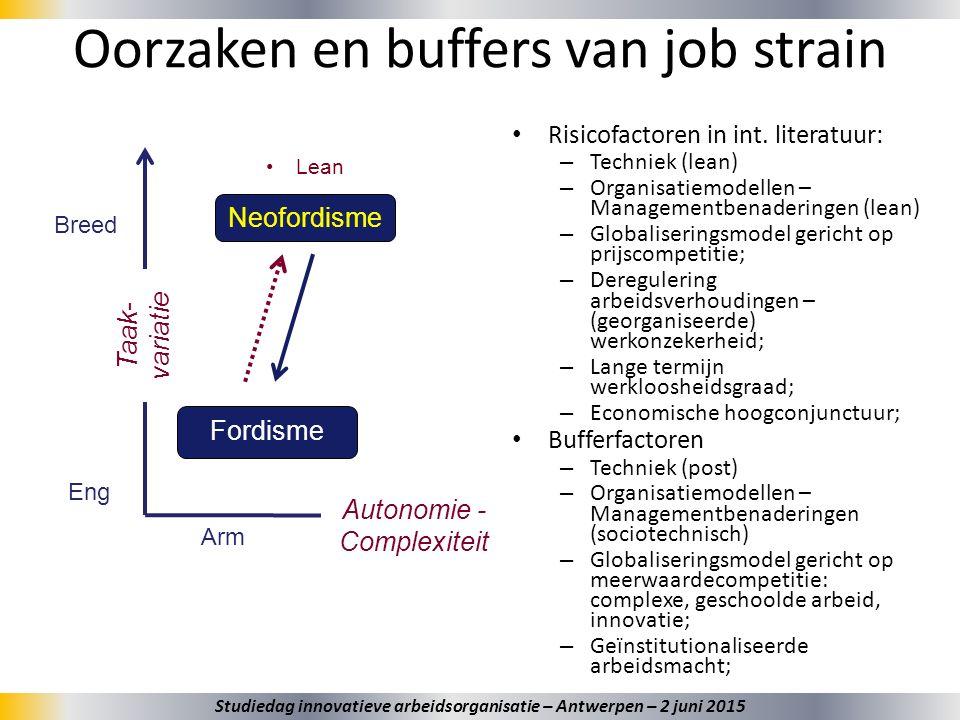 33 Oorzaken en buffers van job strain Taak- variatie Breed Eng Autonomie - Complexiteit Arm Rijk Fordisme Neofordisme Lean Risicofactoren in int. lite