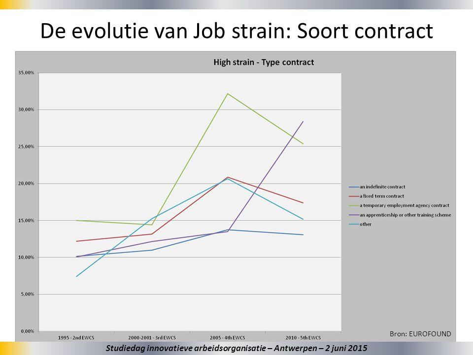 36 De evolutie van Job strain: Soort contract Bron: EUROFOUND Studiedag innovatieve arbeidsorganisatie – Antwerpen – 2 juni 2015