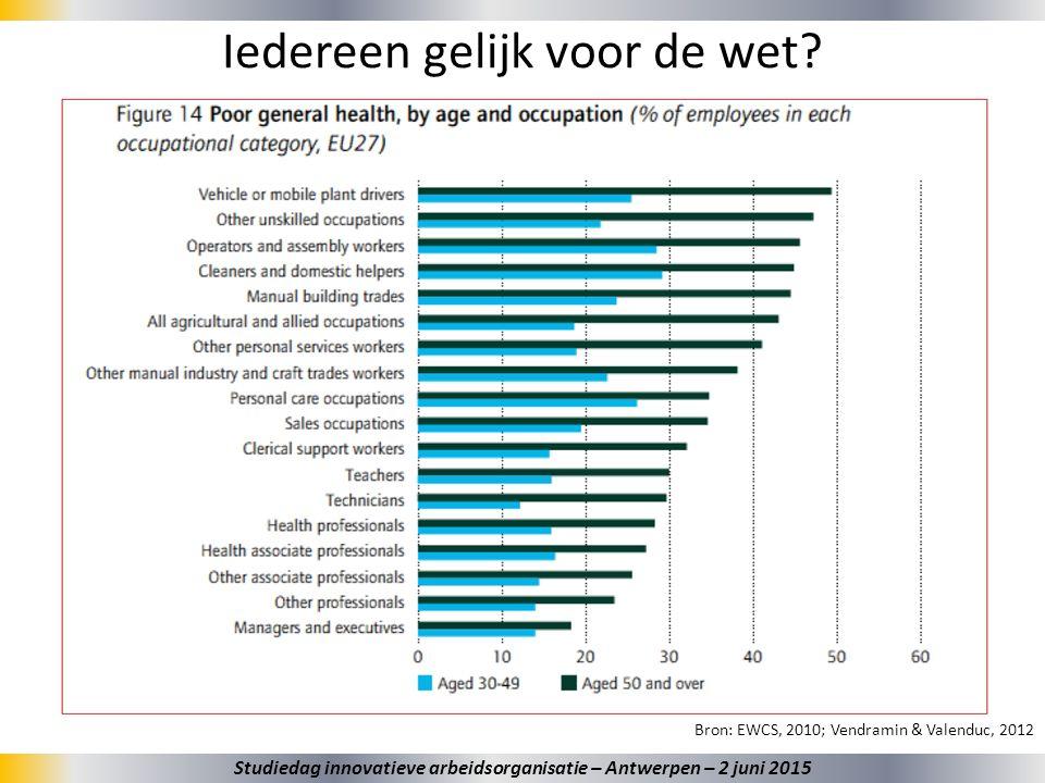 5 Iedereen gelijk voor de wet? Studiedag innovatieve arbeidsorganisatie – Antwerpen – 2 juni 2015 Bron: EWCS, 2010; Vendramin & Valenduc, 2012