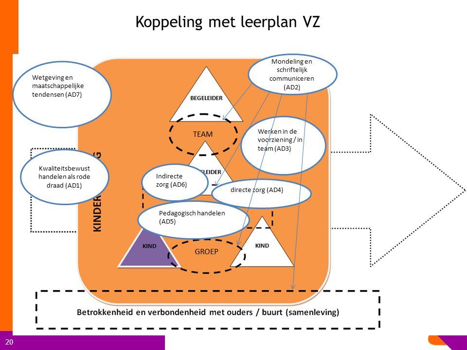 20 Koppeling met leerplan VZ Werken in de voorziening / in team (AD3) Kwaliteitsbewust handelen als rode draad (AD1) Wetgeving en maatschappelijke ten