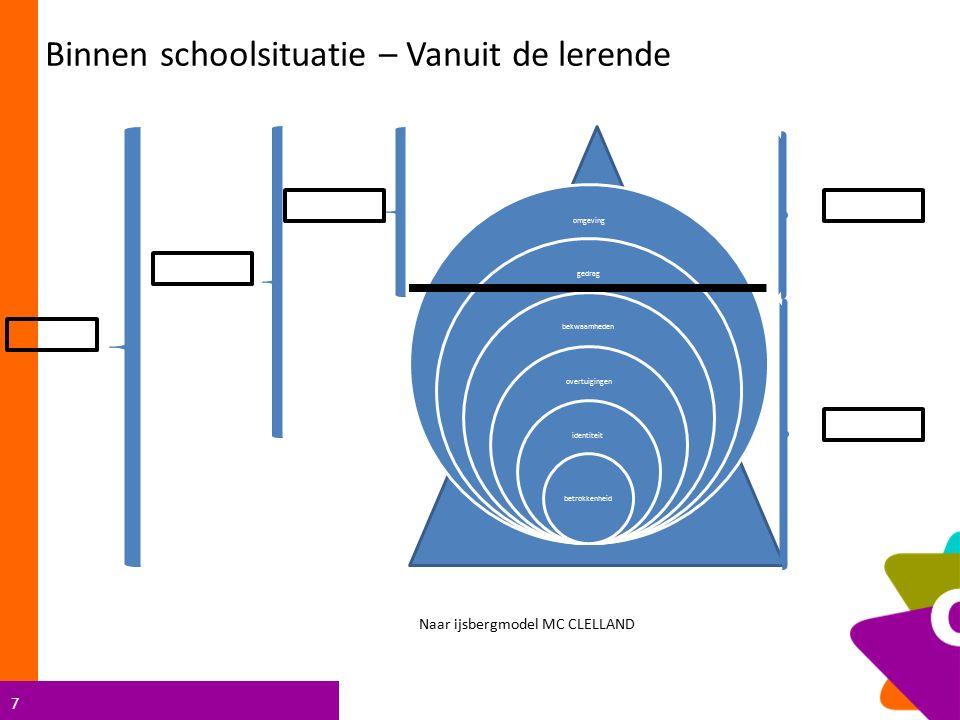 7 omgeving gedrag bekwaamheden overtuigingen identiteit betrokkenheid Naar ijsbergmodel MC CLELLAND Binnen schoolsituatie – Vanuit de lerende