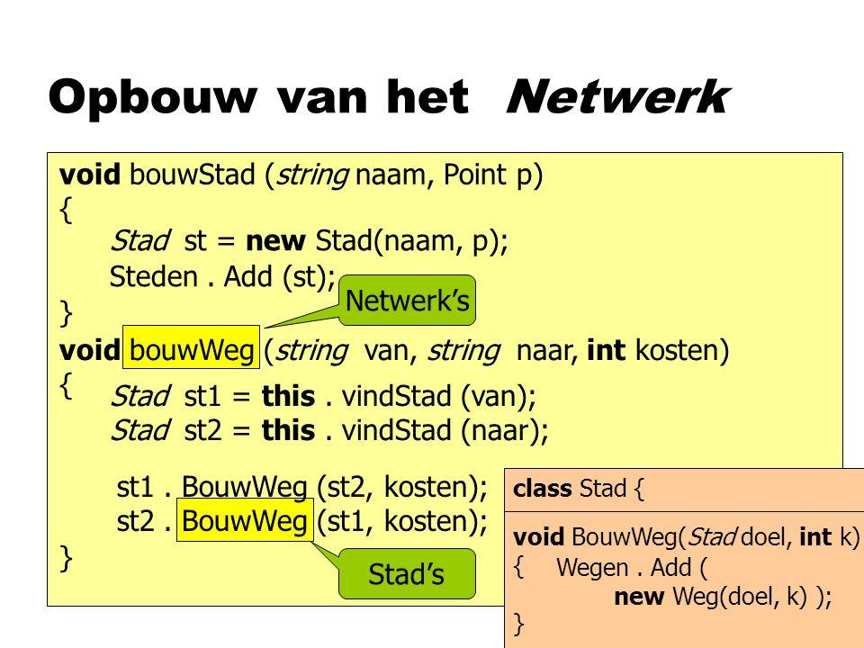 Opbouw van het Netwerk Stad vindStad (String naam) { } foreach ( Stad st in Steden ) { } if ( st.naam == naam ) return st ; return null ; Stad VindStad (Point p) { foreach ( Stad st in steden ) { } if ( return st ; return null ; p.X-st.Plek.X < 5 && p.Y-st.Plek.Y <5 ) Math.Abs( )