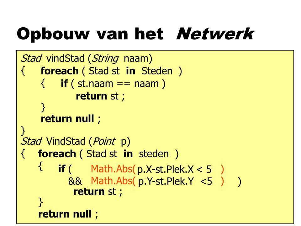 Opbouw van het Netwerk Stad vindStad (String naam) { } foreach ( Stad st in Steden ) { } if ( st.naam == naam ) return st ; return null ; Stad VindSta