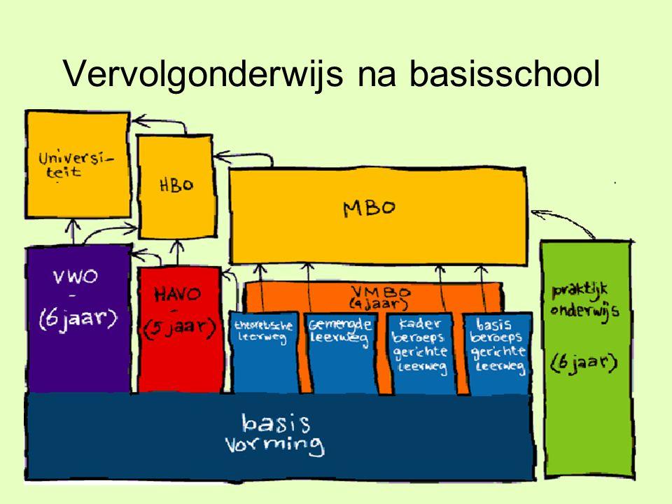 Uitstroom leerlingen De meeste leerlingen stromen door naar: Praktijk Onderwijs VMBO Enkele leerlingen stromen door naar: MAVO (Theoretische Leerweg) HAVO Overige scholen (voorheen Cluster- scholen)