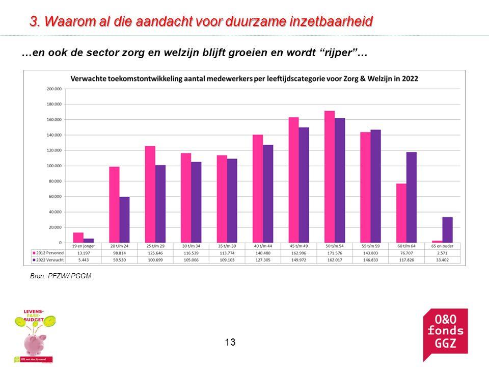 …en ook de sector zorg en welzijn blijft groeien en wordt rijper … 13 3.