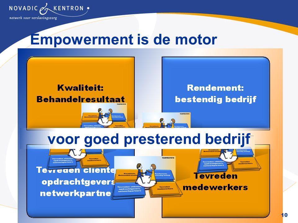Het Europees Sociaal Fonds investeert in jouw toekomst Empowerment is de motor 10 voor goed presterend bedrijf