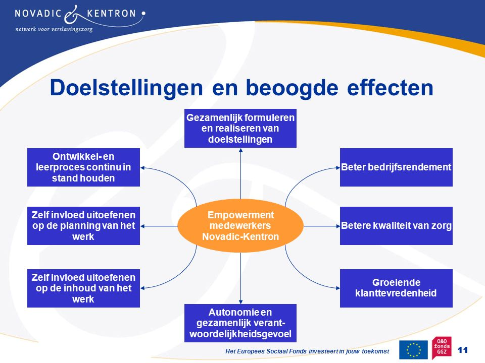 Het Europees Sociaal Fonds investeert in jouw toekomst Doelstellingen en beoogde effecten 11 Empowerment medewerkers Novadic-Kentron Autonomie en gezamenlijk verant- woordelijkheidsgevoel Beter bedrijfsrendement Betere kwaliteit van zorg Zelf invloed uitoefenen op de inhoud van het werk Groeiende klanttevredenheid Gezamenlijk formuleren en realiseren van doelstellingen Zelf invloed uitoefenen op de planning van het werk Ontwikkel- en leerproces continu in stand houden 11
