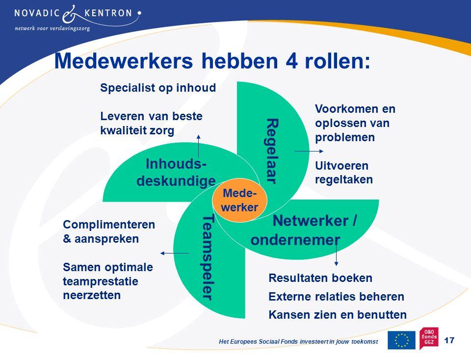 Het Europees Sociaal Fonds investeert in jouw toekomst Inhouds- deskundige Teamspeler Netwerker / ondernemer Regelaar Mede- werker Complimenteren & aanspreken Samen optimale teamprestatie neerzetten Voorkomen en oplossen van problemen Uitvoeren regeltaken Specialist op inhoud Leveren van beste kwaliteit zorg Resultaten boeken Externe relaties beheren Kansen zien en benutten Medewerkers hebben 4 rollen: 17