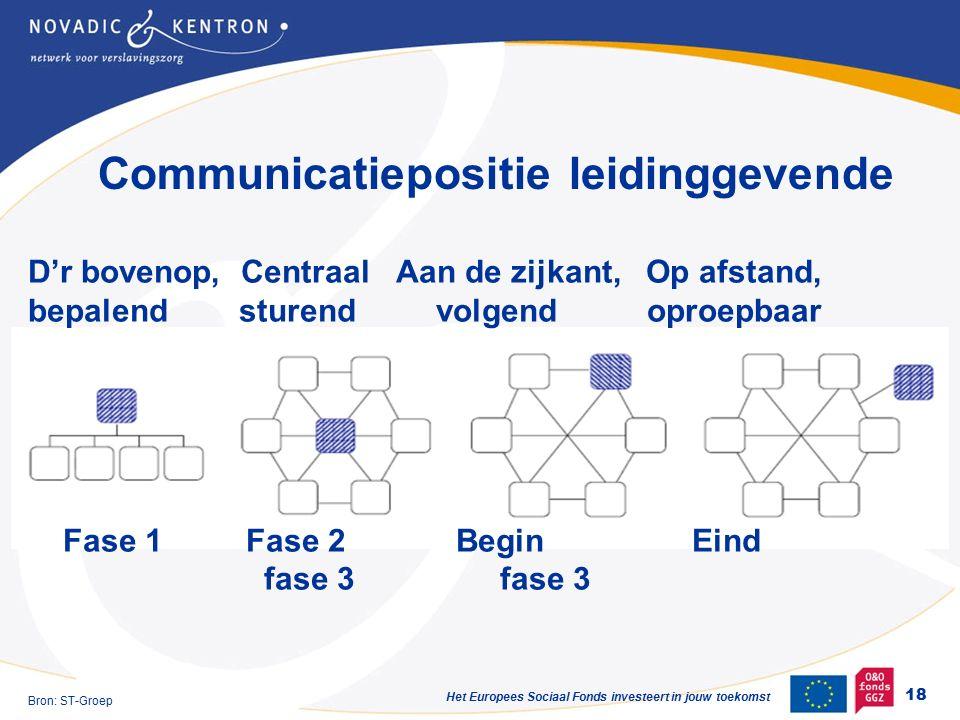 Het Europees Sociaal Fonds investeert in jouw toekomst Communicatiepositie leidinggevende D'r bovenop, Centraal Aan de zijkant, Op afstand, bepalend sturend volgend oproepbaar Fase 1 Fase 2 Begin Eind fase 3 fase 3 18 Bron: ST-Groep