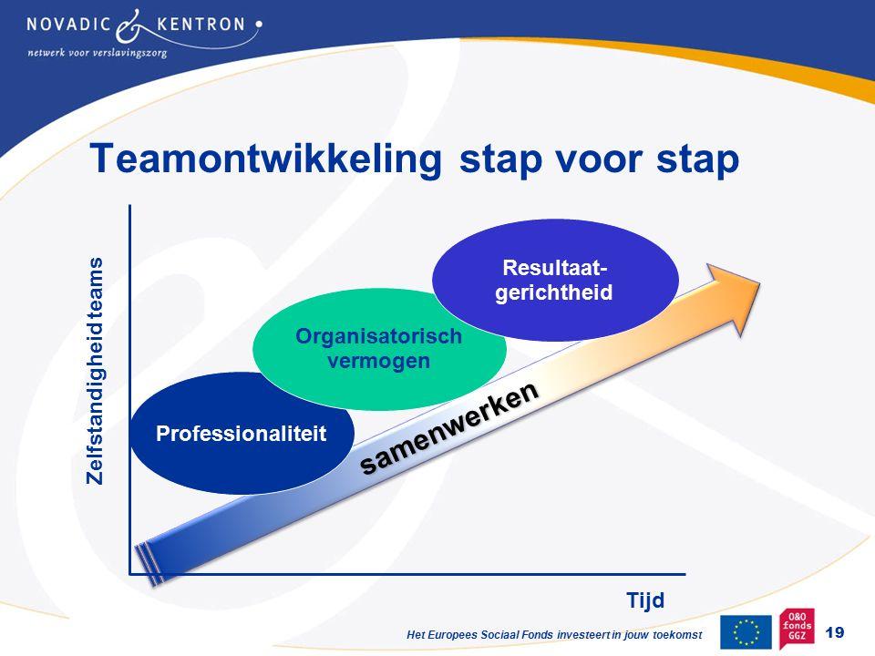 Het Europees Sociaal Fonds investeert in jouw toekomst samenwerkensamenwerken Professionaliteit Organisatorisch vermogen Resultaat- gerichtheid Tijd Zelfstandigheid teams Teamontwikkeling stap voor stap 19