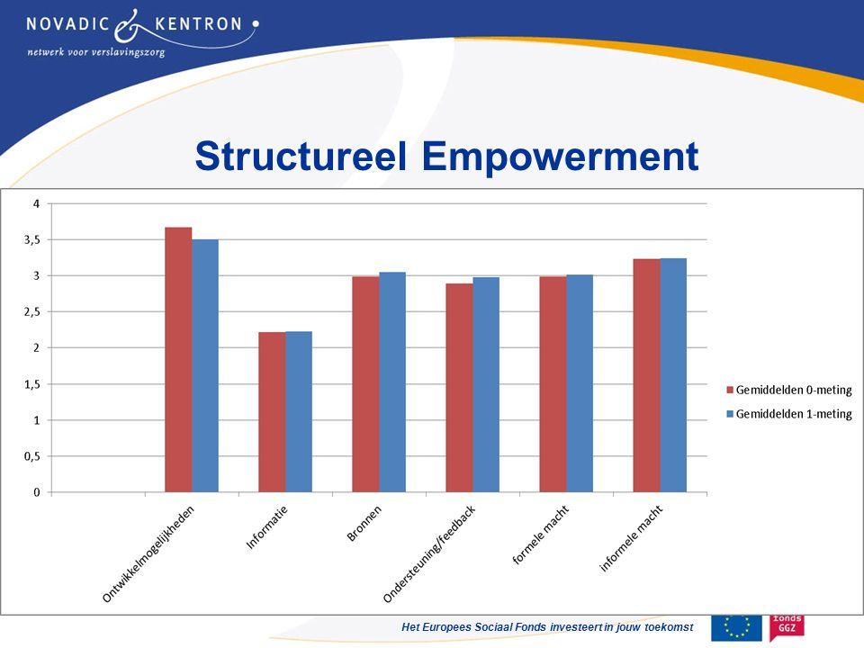 Het Europees Sociaal Fonds investeert in jouw toekomst Structureel Empowerment