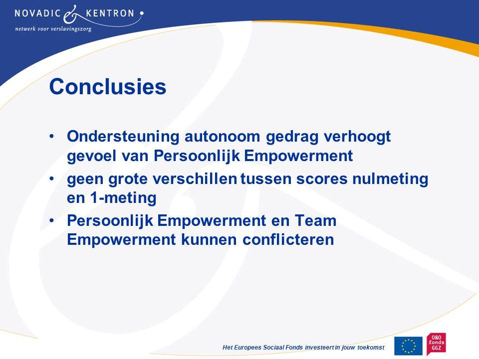 Het Europees Sociaal Fonds investeert in jouw toekomst Conclusies Ondersteuning autonoom gedrag verhoogt gevoel van Persoonlijk Empowerment geen grote verschillen tussen scores nulmeting en 1-meting Persoonlijk Empowerment en Team Empowerment kunnen conflicteren