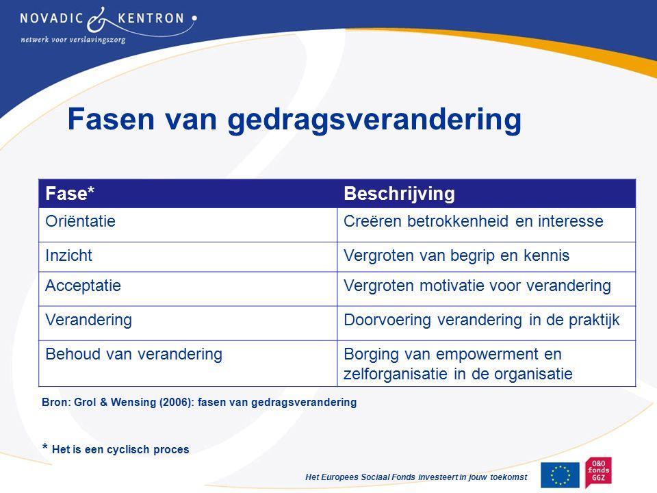 Het Europees Sociaal Fonds investeert in jouw toekomst Fasen van gedragsverandering Fase*Beschrijving OriëntatieCreëren betrokkenheid en interesse InzichtVergroten van begrip en kennis AcceptatieVergroten motivatie voor verandering VeranderingDoorvoering verandering in de praktijk Behoud van veranderingBorging van empowerment en zelforganisatie in de organisatie Bron: Grol & Wensing (2006): fasen van gedragsverandering * Het is een cyclisch proces