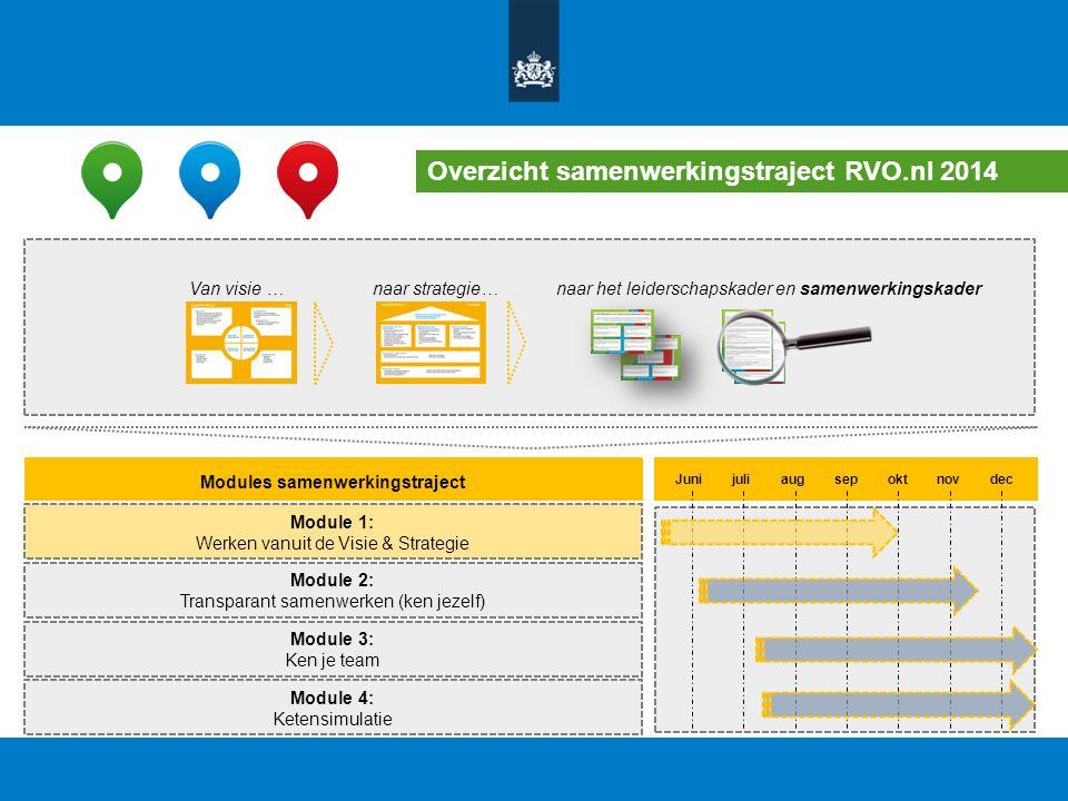 Overzicht samenwerkingstraject RVO.nl 2014 Van visie …naar strategie…naar het leiderschapskader en samenwerkingskader Modules samenwerkingstraject Mod